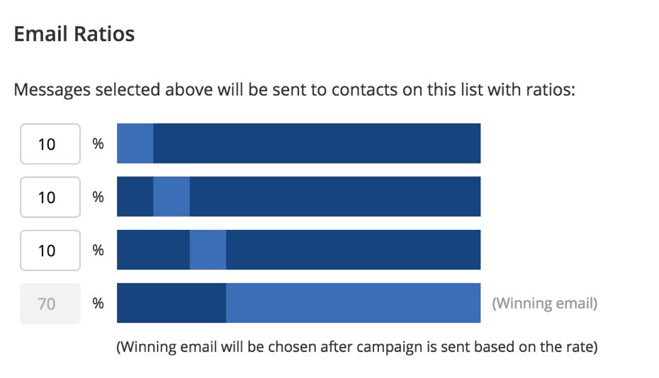 Split Testing ActiveCampaign Emails