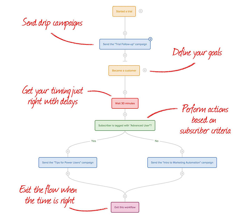 Drip Campaign Automation Workflow